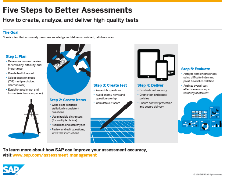 SAP Five Steps To Better Assessments